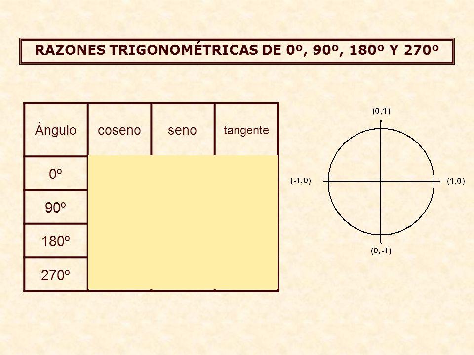 R.T. DE LOS ÁNGULOS 0º Y 90º sen  cos  sen  1 Observa que al ir aumentando el ángulo hasta 90º el seno va creciendo, hasta llegar a ser 1. Por lo t