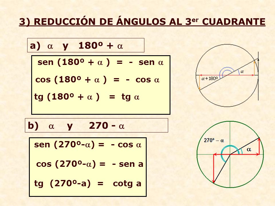º º -  sen (180º -  ) = sen  tg (180º -  ) = - tg  cos (180º -  ) = - cos  2) REDUCCIÓN DE ÁNGULOS AL 2 0 CUADRANTE b) ÁNGULOS  y /2 +  sen ( /2 +  ) = cos  cos ( /2 +  ) = - sen  tg ( /2 +  ) = - cotg  a) ÁNGULOS SUPLEMENTARIOS
