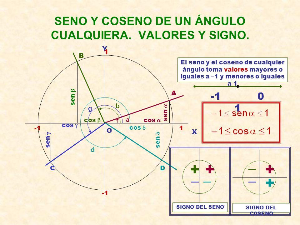Construimos triángulos rectángulos semejantes que contengan al ángulo   Según el Teorema de Thales sus lados son proporcionales, por lo que:  Las r