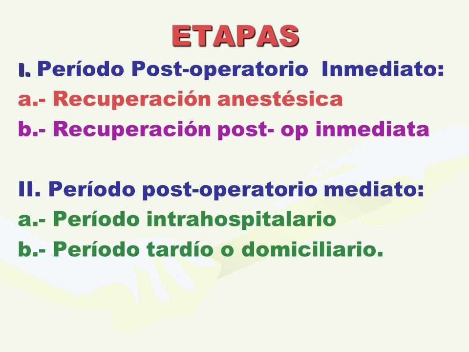 ETAPAS I. I. Período Post-operatorio Inmediato: a.- Recuperación anestésica b.- Recuperación post- op inmediata II. Período post-operatorio mediato: a
