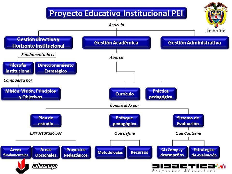 Proyecto Educativo Institucional PEI Articula Abarca Currículo Práctica pedagógica Áreas fundamentales Áreas Opcionales Proyectos Pedagógicos Metodologías Recursos CL: Comp.