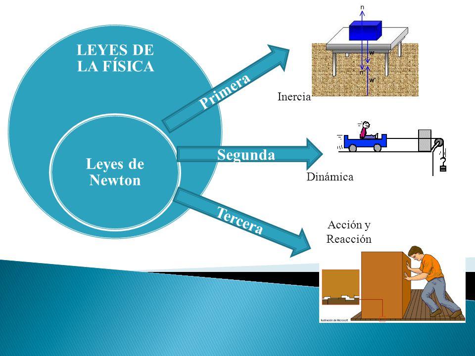 LEYES DE LA FÍSICA Leyes de Newton Primera Segunda Tercera Dinámica Inercia Acción y Reacción