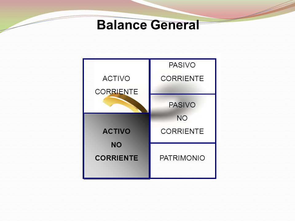 Balance General ACTIVO CORRIENTE ACTIVO NO CORRIENTE PASIVO CORRIENTE PASIVO NO CORRIENTE PATRIMONIO