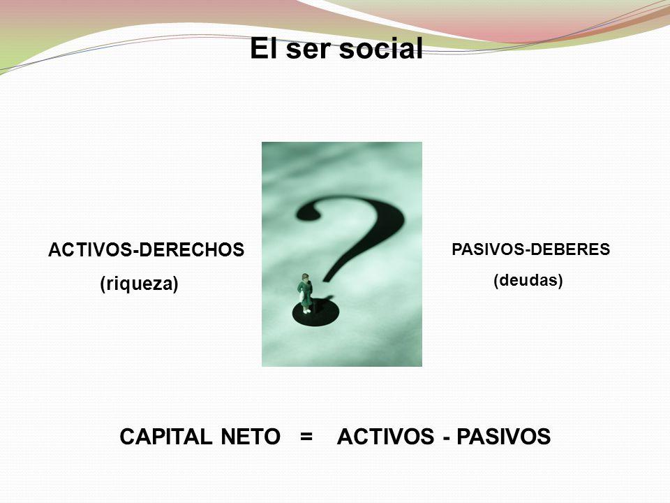 El ser social ACTIVOS-DERECHOS (riqueza) PASIVOS-DEBERES (deudas) CAPITAL NETO = ACTIVOS - PASIVOS