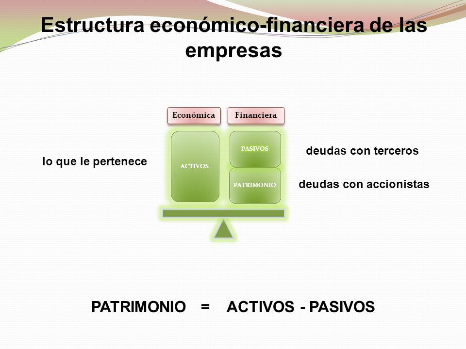 Estructura económico-financiera de las empresas lo que le pertenece deudas con terceros PATRIMONIO = ACTIVOS - PASIVOS deudas con accionistas Económic