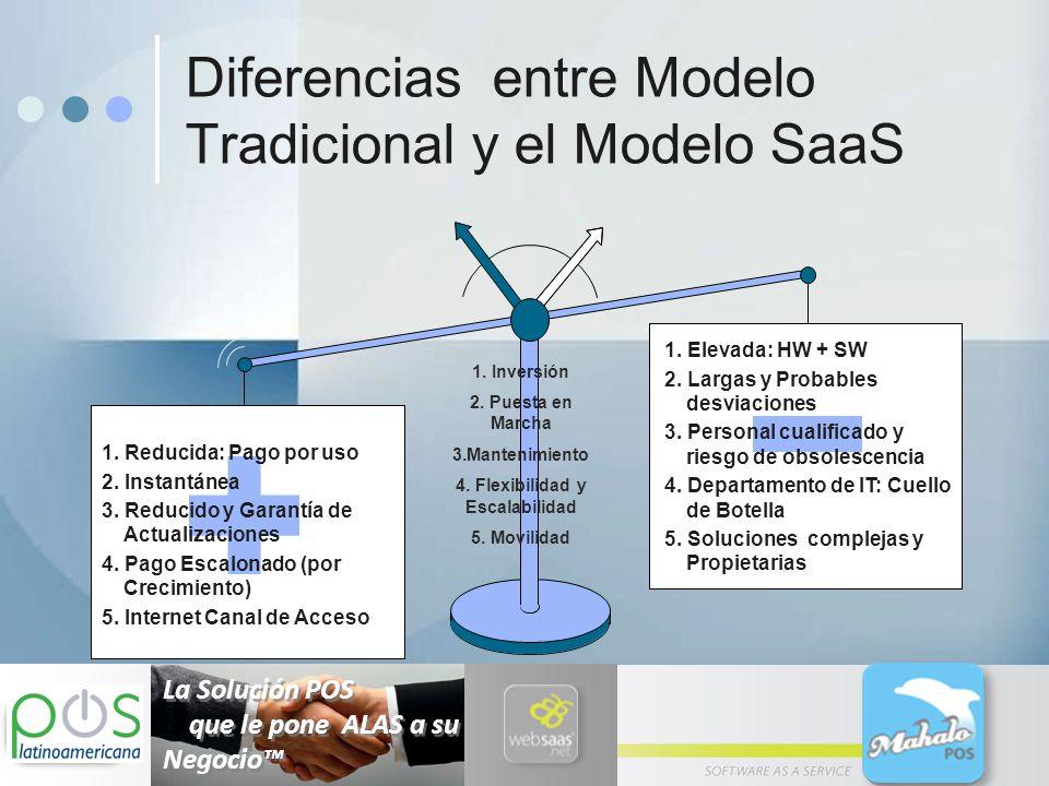 Funcionalidades Modulo de devoluciones donde no afecta el consecutivo.