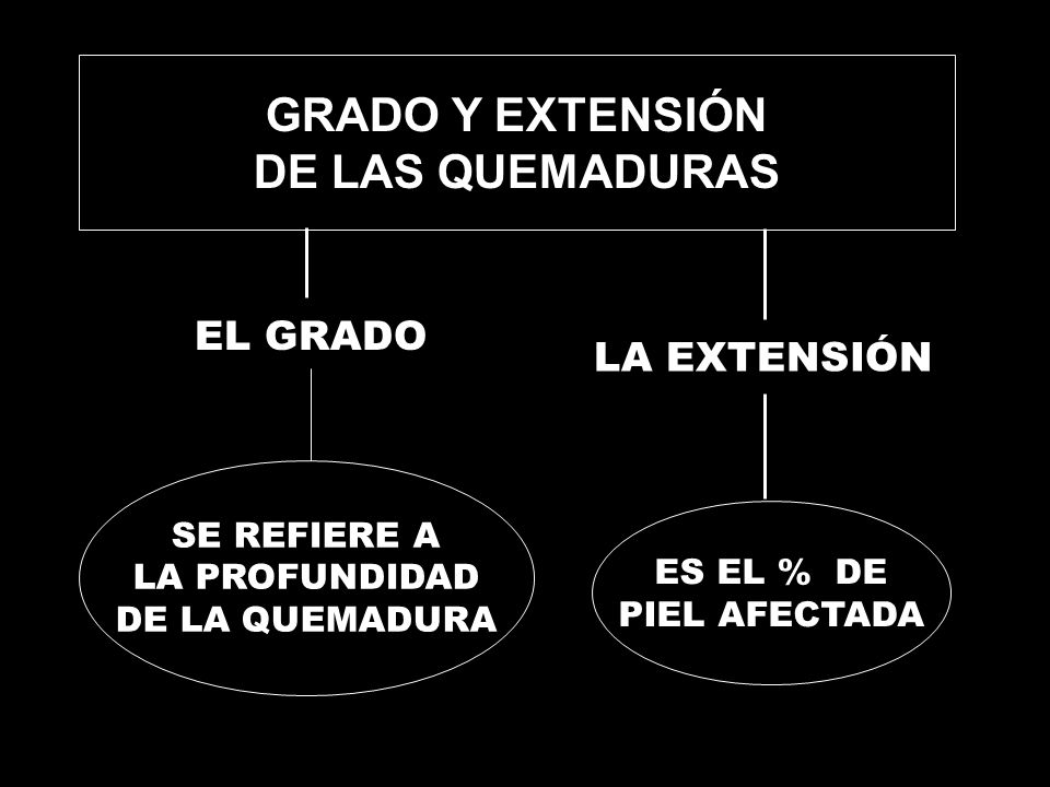 TEMPERATURA DE LA FUENTE DE CALOR TEMPERATURA DE LA FUENTE DE CALOR DURACIÓN DE LA EXPOSICIÓN DURACIÓN DE LA EXPOSICIÓN CONDUCTIBILIDAD DEL TEJIDO AFECTO CONDUCTIBILIDAD DEL TEJIDO AFECTO A T ª< 45 ºC DURANTE 20 MINUTOS, LESIÓN MÍNIMA A T ª< 45 ºC DURANTE 20 MINUTOS, LESIÓN MÍNIMA A T ª= 60 ºC DURANTE 1 MINUTO, LESIÓN DE TODO EL ESPESOR DE LA PIEL A T ª= 60 ºC DURANTE 1 MINUTO, LESIÓN DE TODO EL ESPESOR DE LA PIEL FACTORES QUE INFLUYEN EN EL GRADO Y EXTENSIÓN DE LAS QUEMADURAS