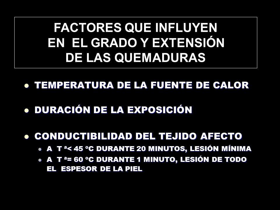 GRADO DE LAS QUEMADURAS Q.EPIDÉRMICAS (primer grado) Q.