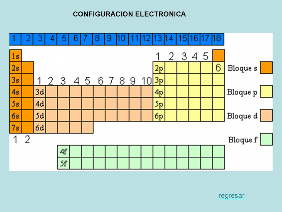 Historia de la tabla peridica ppt video online descargar 13 configuracion electronica urtaz Choice Image