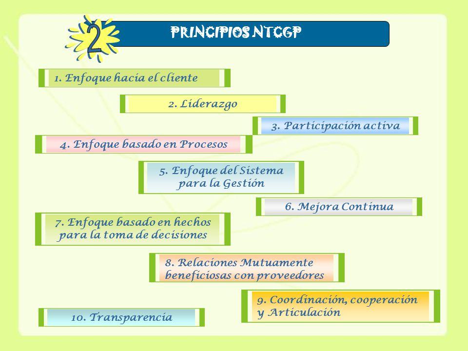 PRINCIPIOS NTCGP 1. Enfoque hacia el cliente2. Liderazgo3.