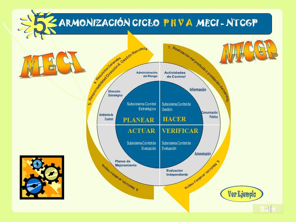ARMONIZACIÓN CICLO P H V A MECI - NTCGP PLANEAR HACER ACTUARVERIFICAR Salir