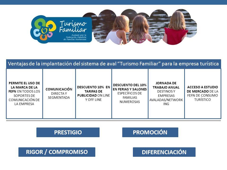 Ventajas de la implantación del sistema de aval Turismo Familiar para la empresa turística PERMITE EL USO DE LA MARCA DE LA FEFN EN TODOS LOS SOPORTES DE COMUNICACIÓN DE LA EMPRESA COMUNICACIÓN DIRECTA Y SEGMENTADA DESCUENTO 10% EN TARIFAS DE PUBLICIDAD ON LINE Y OFF LINE DESCUENTO DEL 10% EN FERIAS Y SALONES ESPECÍFICOS DE FAMILIAS NUMEROSAS JORNADA DE TRABAJO ANUAL DESTINOS Y EMPRESAS AVALADAS/NETWORK ING ACCESO A ESTUDIO DE MERCADO DE LA FEFN DE CONSUMO TURÍSTICO PROMOCIÓN RIGOR / COMPROMISO PRESTIGIO DIFERENCIACIÓN