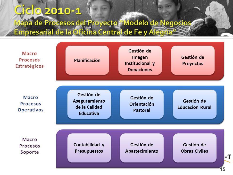 15 Planificación Gestión de Imagen Institucional y Donaciones Gestión de Proyectos Gestión de Aseguramiento de la Calidad Educativa Gestión de Orienta
