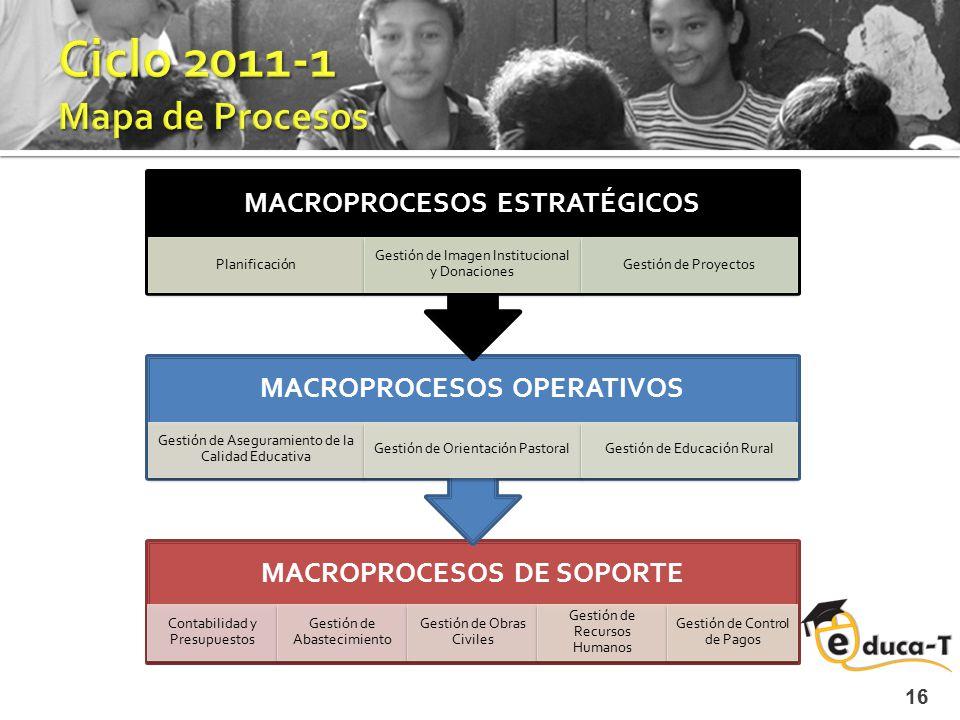 16 MACROPROCESOS DE SOPORTE Contabilidad y Presupuestos Gestión de Abastecimiento Gestión de Obras Civiles Gestión de Recursos Humanos Gestión de Cont