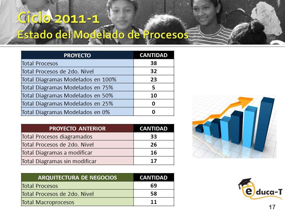 17 PROYECTO CANTIDAD Total Procesos 38 Total Procesos de 2do. Nivel 32 Total Diagramas Modelados en 100% 23 Total Diagramas Modelados en 75% 5 Total D