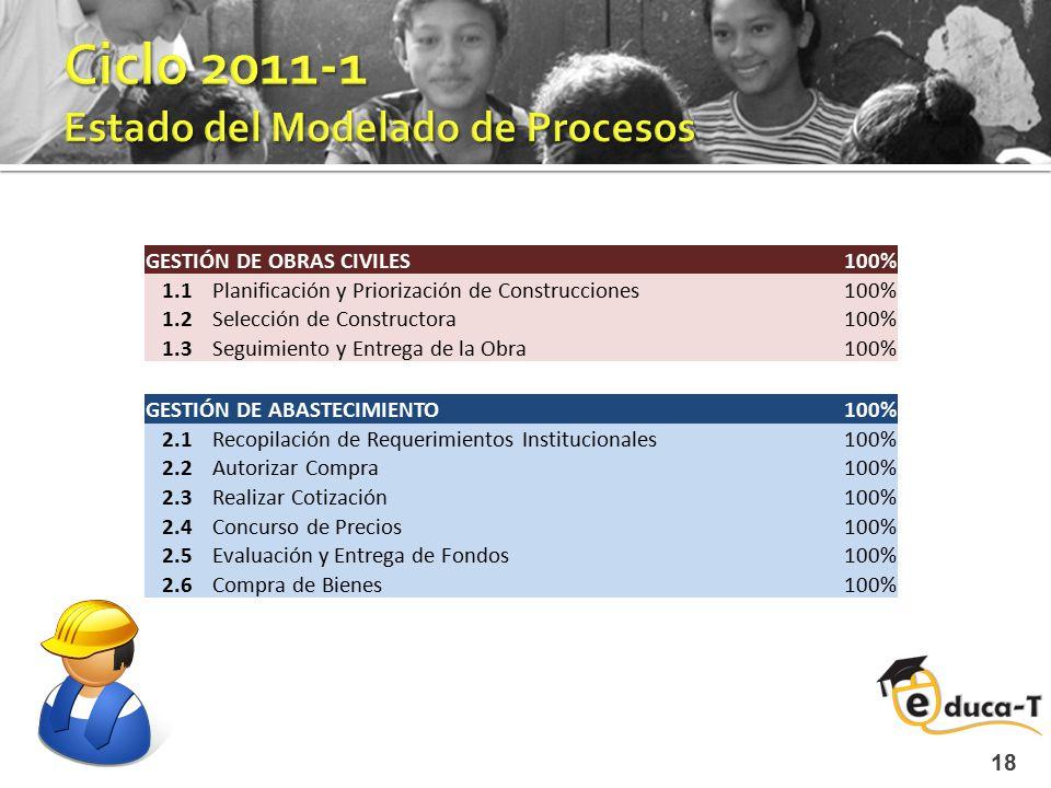 18 GESTIÓN DE OBRAS CIVILES 100% 1.1Planificación y Priorización de Construcciones100% 1.2Selección de Constructora 100% 1.3Seguimiento y Entrega de l