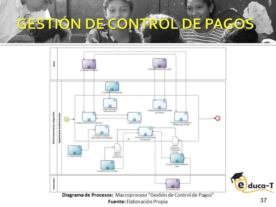 37 Diagrama de Procesos: Macroproceso