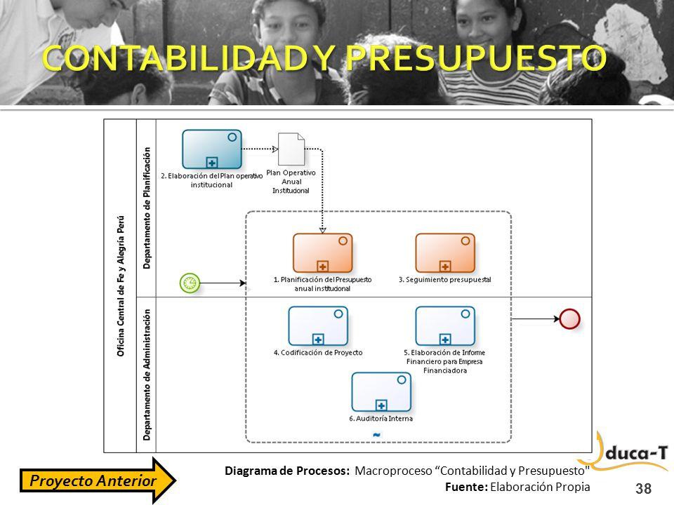 """38 Diagrama de Procesos: Macroproceso """"Contabilidad y Presupuesto"""
