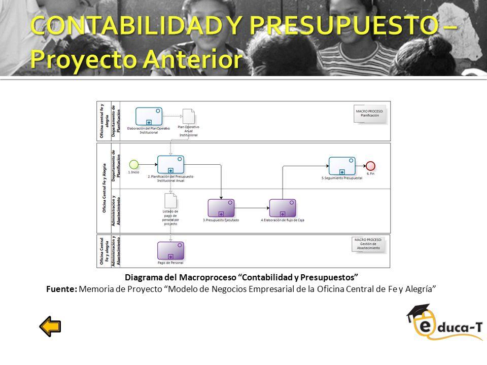 """Diagrama del Macroproceso """"Contabilidad y Presupuestos"""" Fuente: Memoria de Proyecto """"Modelo de Negocios Empresarial de la Oficina Central de Fe y Aleg"""
