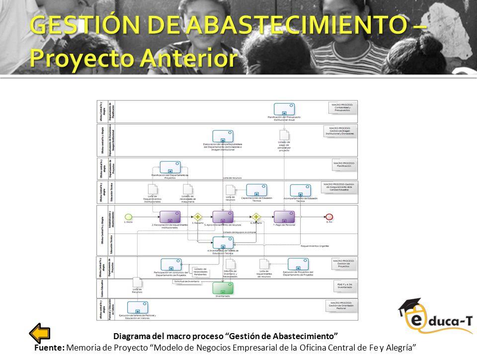 """Diagrama del macro proceso """"Gestión de Abastecimiento"""" Fuente: Memoria de Proyecto """"Modelo de Negocios Empresarial de la Oficina Central de Fe y Alegr"""