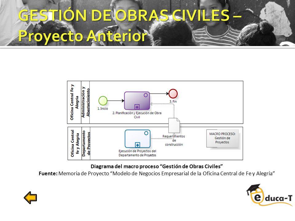 """Diagrama del macro proceso """"Gestión de Obras Civiles"""" Fuente: Memoria de Proyecto """"Modelo de Negocios Empresarial de la Oficina Central de Fe y Alegrí"""