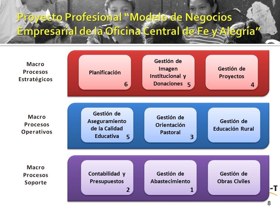 8 Planificación Gestión de Imagen Institucional y Donaciones Gestión de Proyectos Gestión de Aseguramiento de la Calidad Educativa Gestión de Orientac