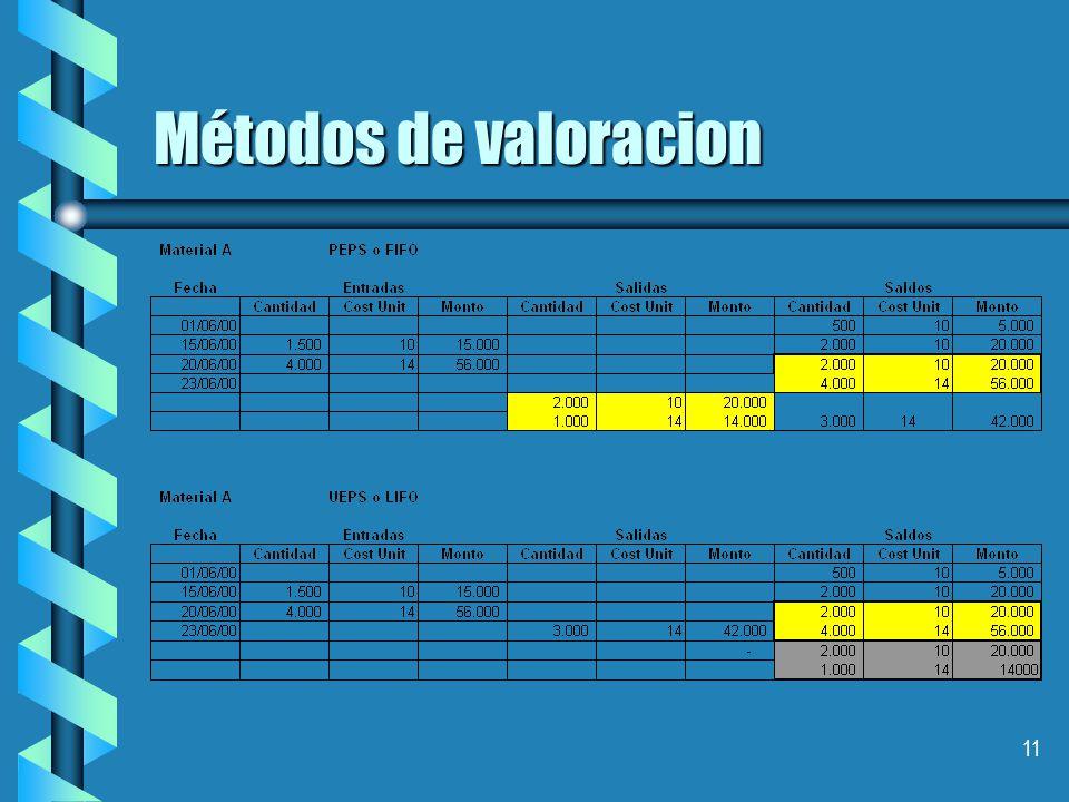 11 Métodos de valoracion