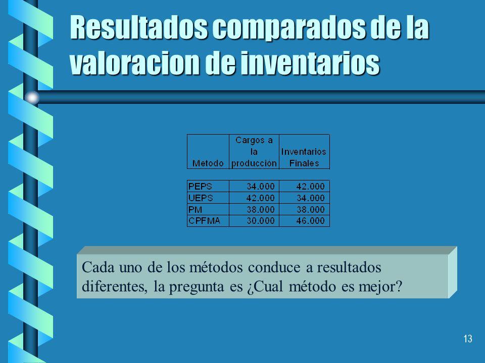 13 Resultados comparados de la valoracion de inventarios Cada uno de los métodos conduce a resultados diferentes, la pregunta es ¿Cual método es mejor