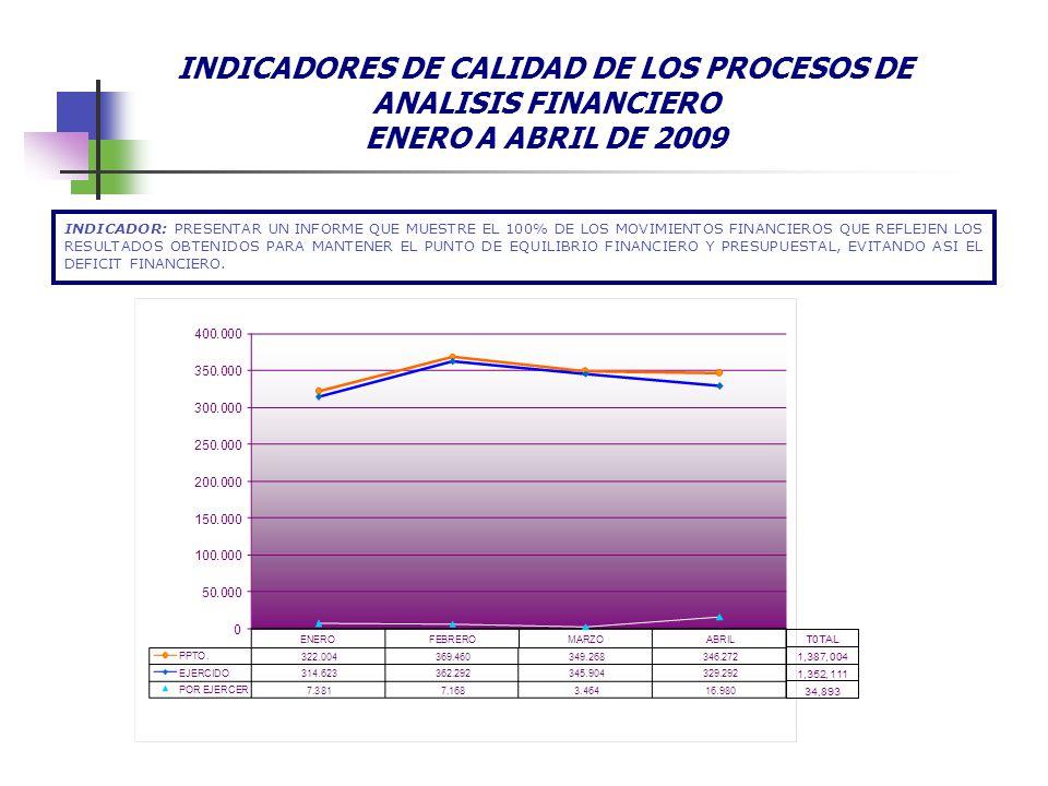 INDICADORES DE CALIDAD DE LOS PROCESOS DE ANALISIS FINANCIERO ENERO A ABRIL DE 2009 INDICADOR: PRESENTAR UN INFORME QUE MUESTRE EL 100% DE LOS MOVIMIENTOS FINANCIEROS QUE REFLEJEN LOS RESULTADOS OBTENIDOS PARA MANTENER EL PUNTO DE EQUILIBRIO FINANCIERO Y PRESUPUESTAL, EVITANDO ASI EL DEFICIT FINANCIERO.