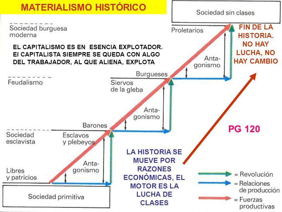 MATERIALISMO HISTÓRICO EL CAPITALISMO ES EN ESENCIA EXPLOTADOR.