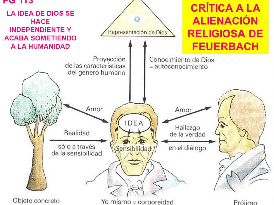 CRÍTICA A LA ALIENACIÓN RELIGIOSA DE FEUERBACH LA IDEA DE DIOS SE HACE INDEPENDIENTE Y ACABA SOMETIENDO A LA HUMANIDAD