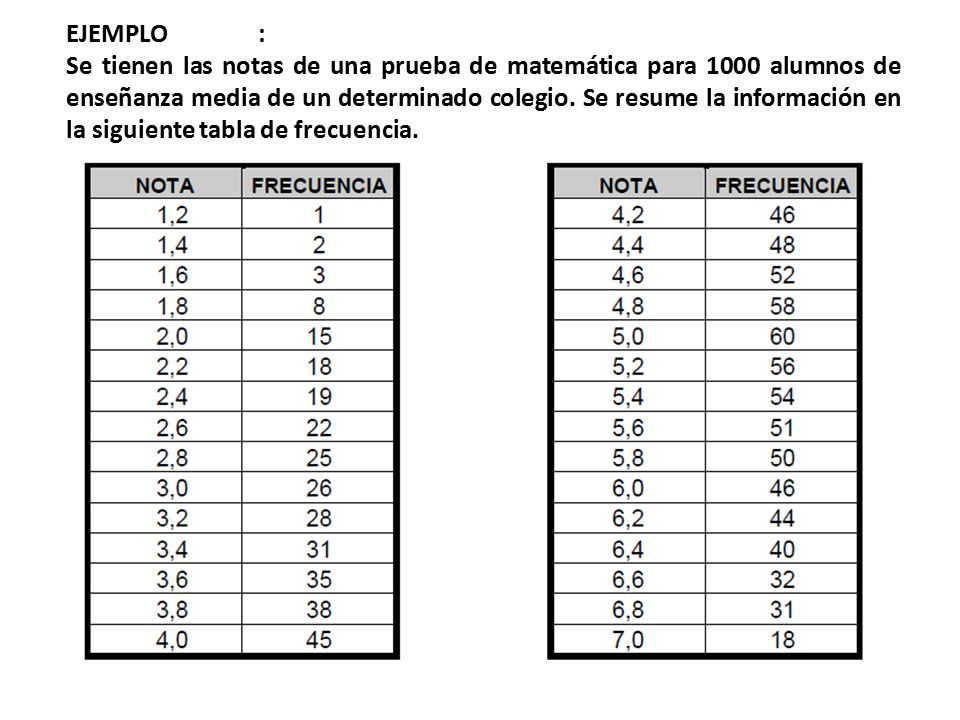 EJEMPLO : Se tienen las notas de una prueba de matemática para 1000 alumnos de enseñanza media de un determinado colegio. Se resume la información en