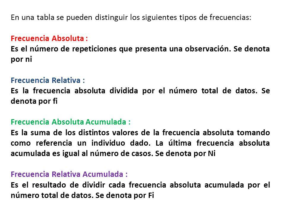 Para el ejemplo propuesto se determinaron las distintas frecuencias, las que se muestran en la siguiente tabla: Nota: Si la frecuencia relativa y relativa acumulada la multiplicamos por 100, los valores obtenidos representan porcentajes, lo que facilita la interpretación de los datos.
