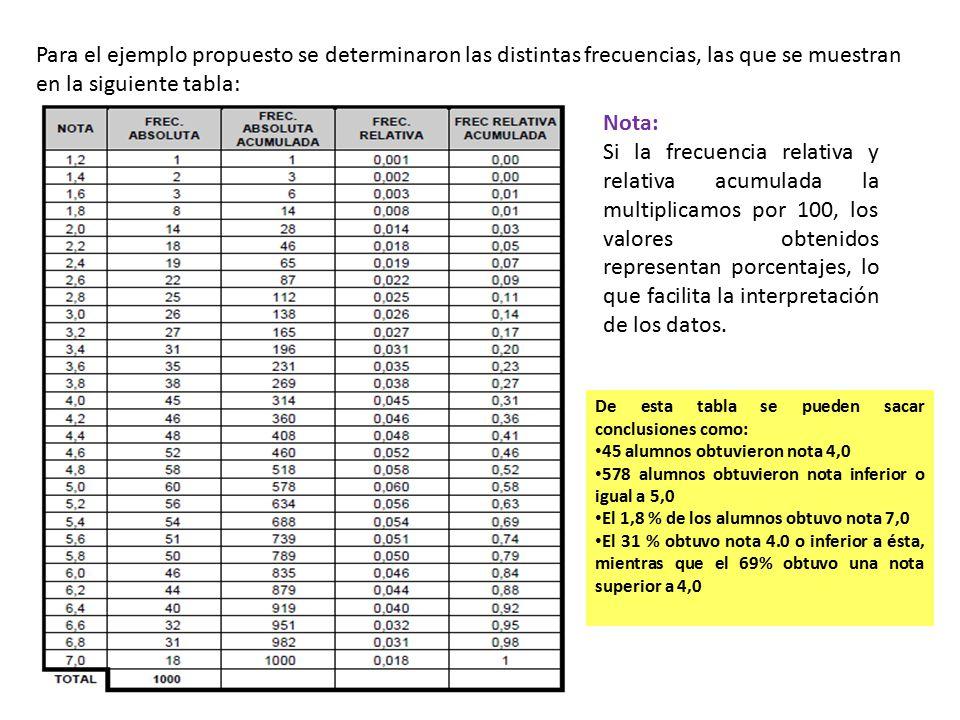 Para el ejemplo propuesto se determinaron las distintas frecuencias, las que se muestran en la siguiente tabla: Nota: Si la frecuencia relativa y rela