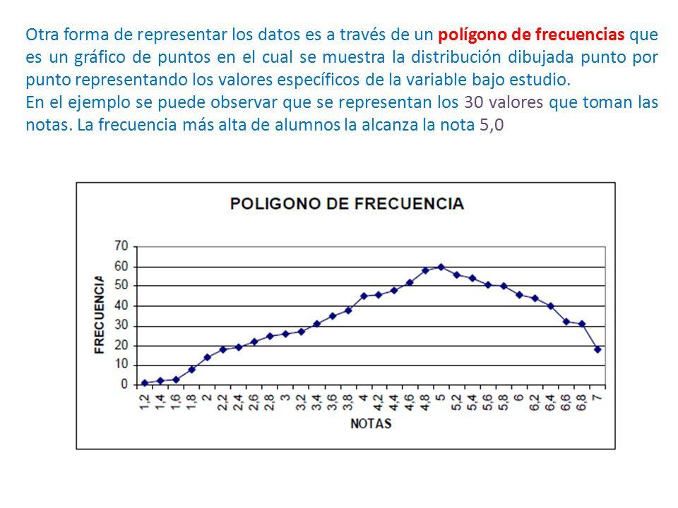 Otra forma de representar los datos es a través de un polígono de frecuencias que es un gráfico de puntos en el cual se muestra la distribución dibuja
