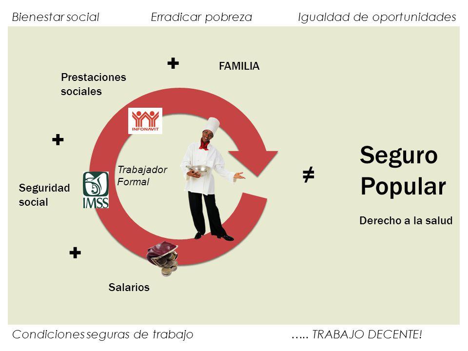 Bienestar social Erradicar pobreza Igualdad de oportunidades Condiciones seguras de trabajo …..