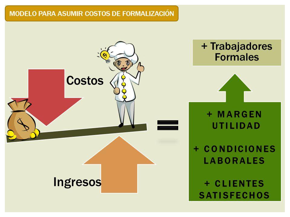 MODELO PARA ASUMIR COSTOS DE FORMALIZACIÓN Costos Ingresos + MARGEN UTILIDAD + CONDICIONES LABORALES + CLIENTES SATISFECHOS + Trabajadores Formales