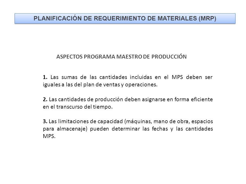PLANIFICACIÓN DE REQUERIMIENTO DE MATERIALES (MRP) ASPECTOS PROGRAMA MAESTRO DE PRODUCCIÓN 1.