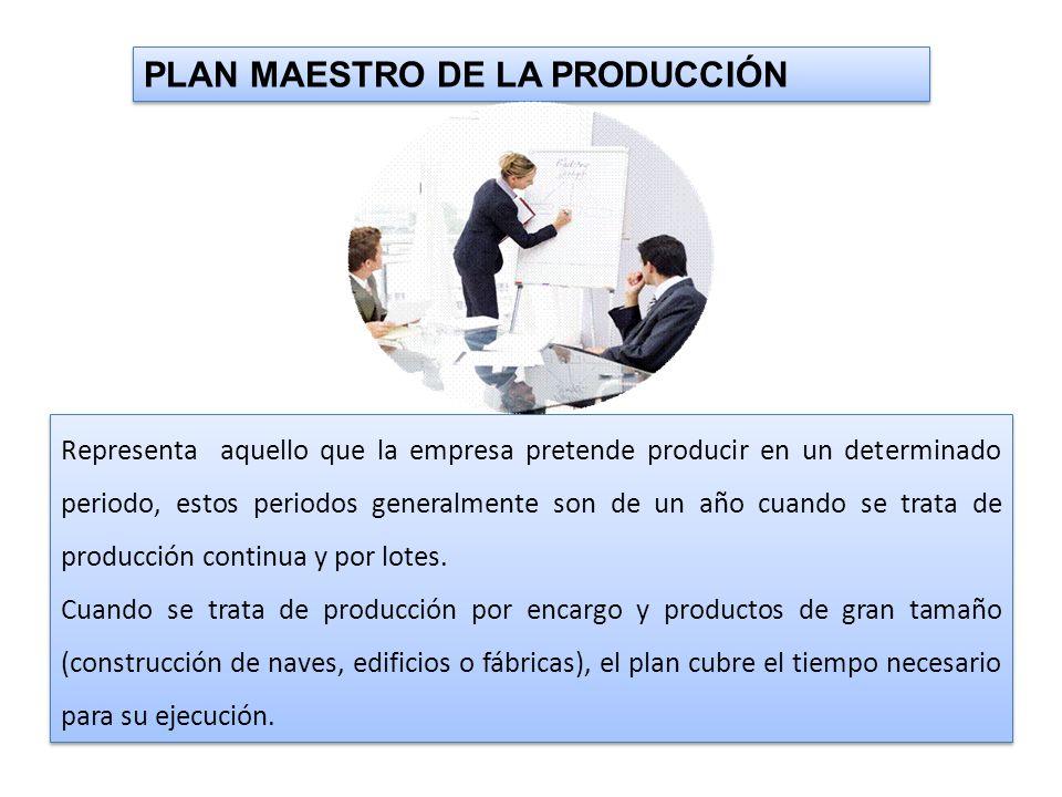 SISTEMAS DEL PLAN MAESTROS DE LA PRODUCCIÓN PLAN DE PRODUCCIÓN PRODUCCIÓN POR ENCARGO PRODUCIÓN POR LOTES PRODUCIÓN CONTINUA PLAN DE PRODUCCIÓN DEL ENCARGO PLAN DE PRODUCCIÓN DEL CONJUNTO DE LOTES PLAN DE PRDUCCIÓN DEL PERIODO (MES O AÑO)