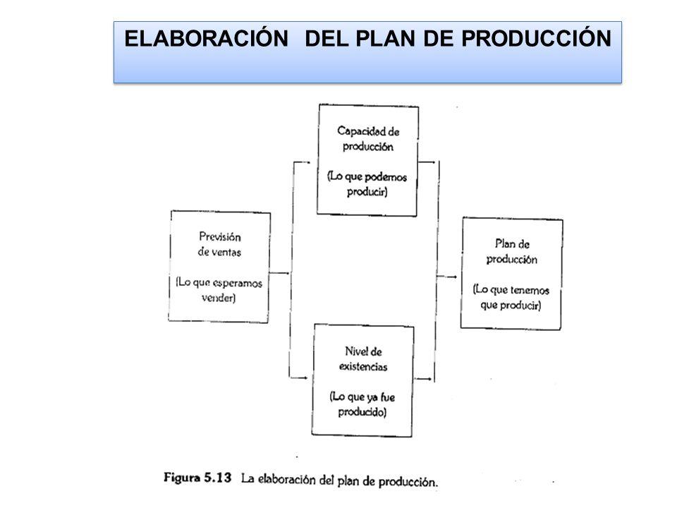 EJEMPLO DE PLAN MAESTRO DE LA PRODUCCION