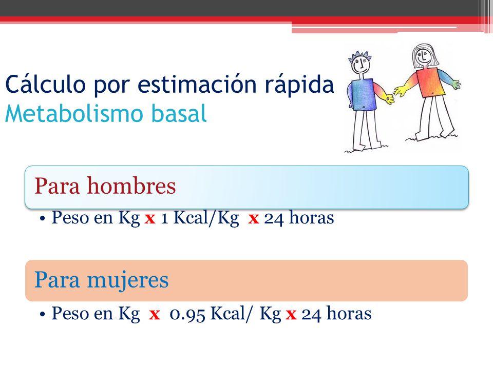 Cálculo por estimación rápida Metabolismo basal Para hombres Peso en Kg x 1 Kcal/Kg x 24 horas Para mujeres Peso en Kg x 0.95 Kcal/ Kg x 24 horas