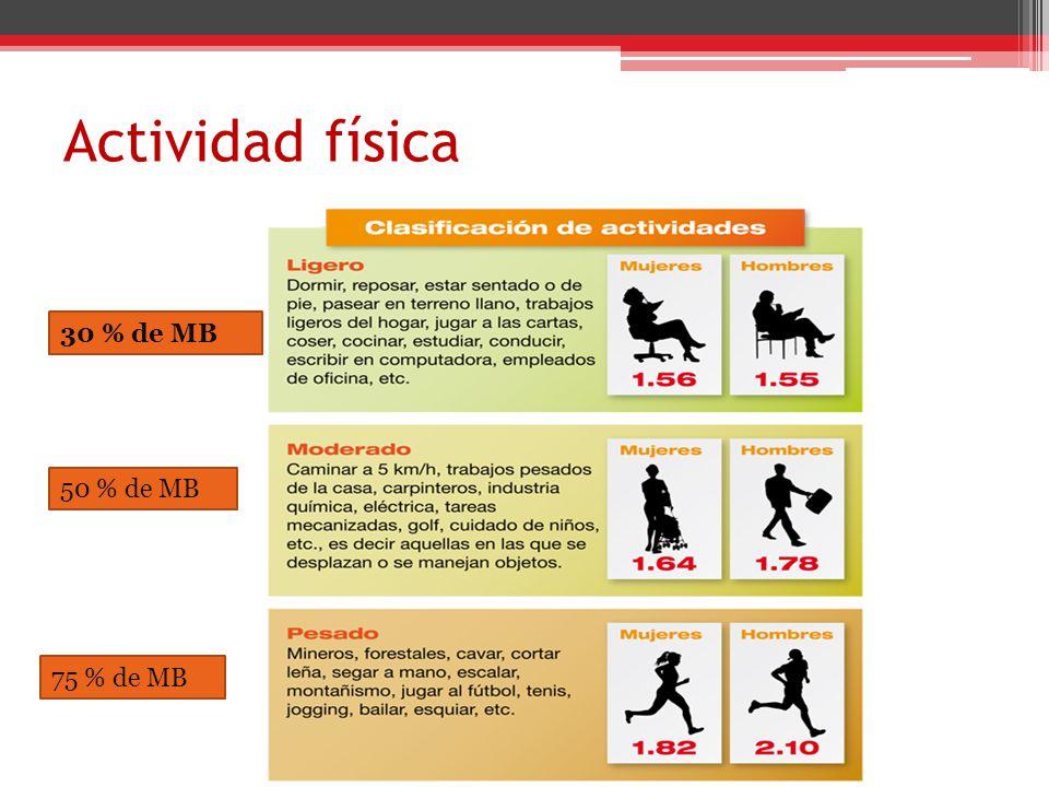 Actividad física 30 % de MB 50 % de MB 75 % de MB