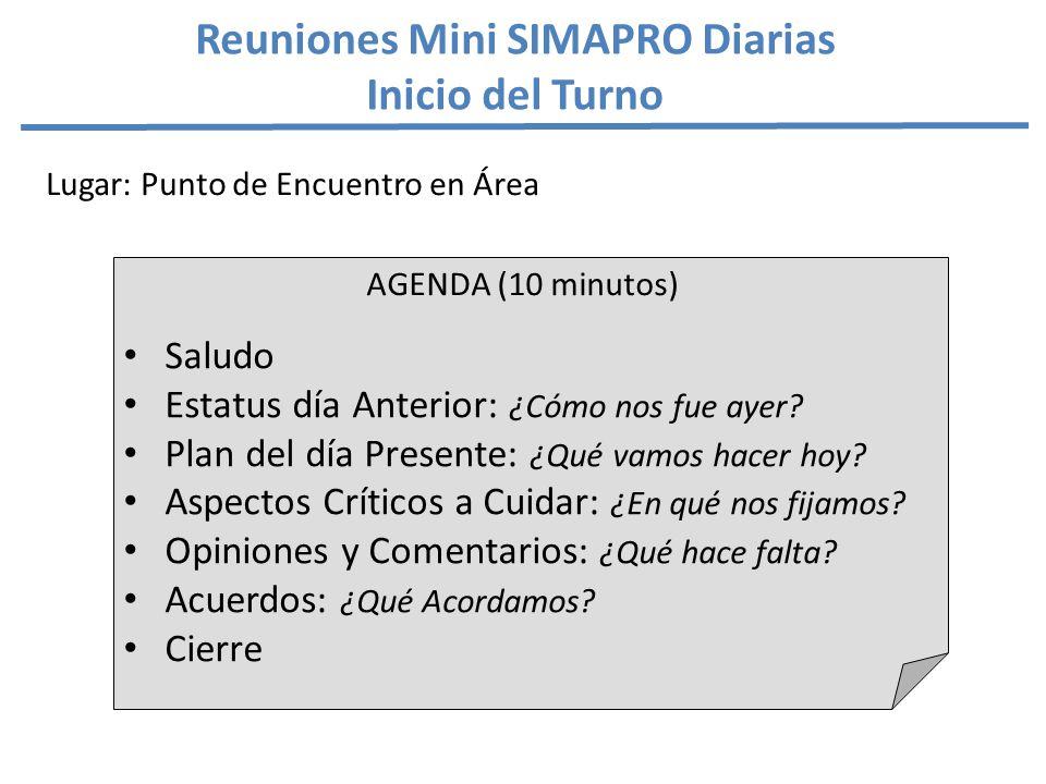 Reuniones Mini SIMAPRO Diarias Inicio del Turno AGENDA (10 minutos) Saludo Estatus día Anterior: ¿Cómo nos fue ayer.