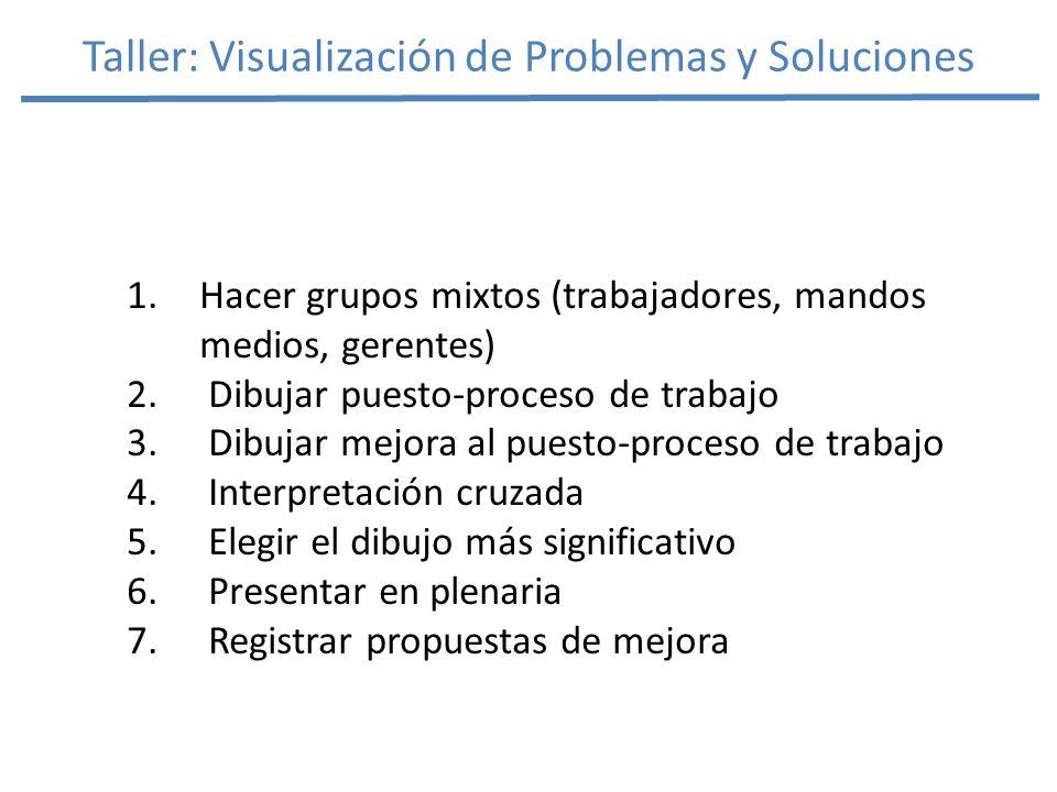 Taller: Visualización de Problemas y Soluciones 1.Hacer grupos mixtos (trabajadores, mandos medios, gerentes) 2.