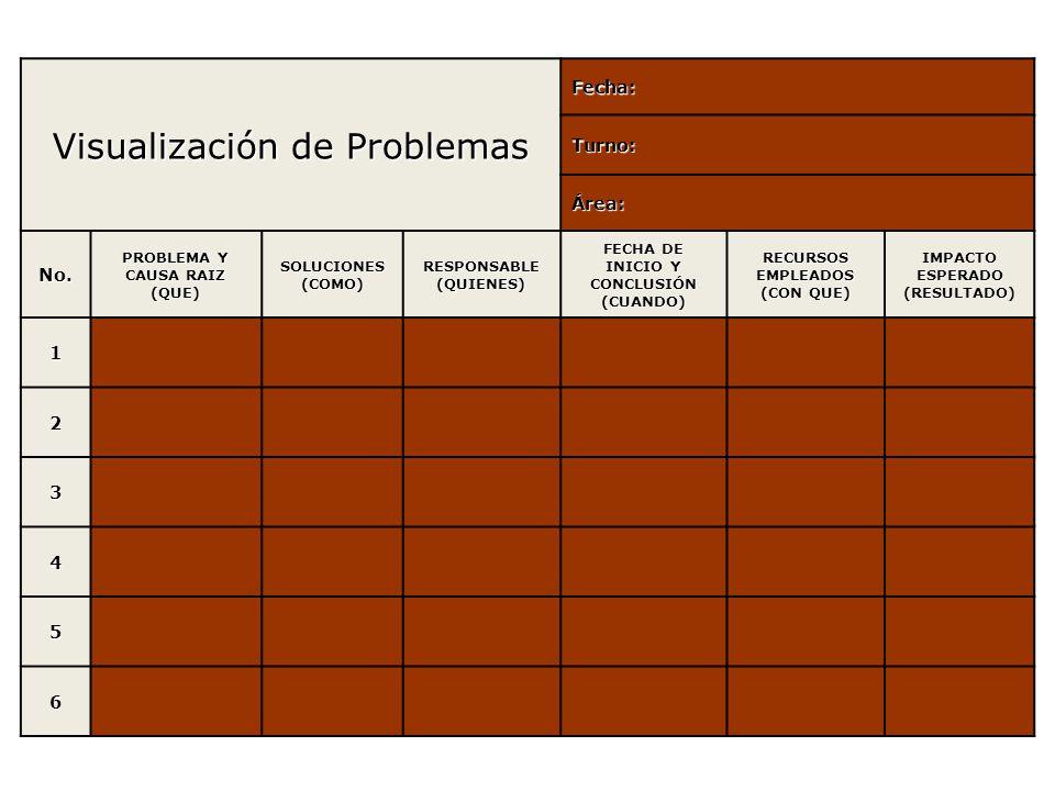 Visualización de Problemas Fecha: Turno: Área: No.