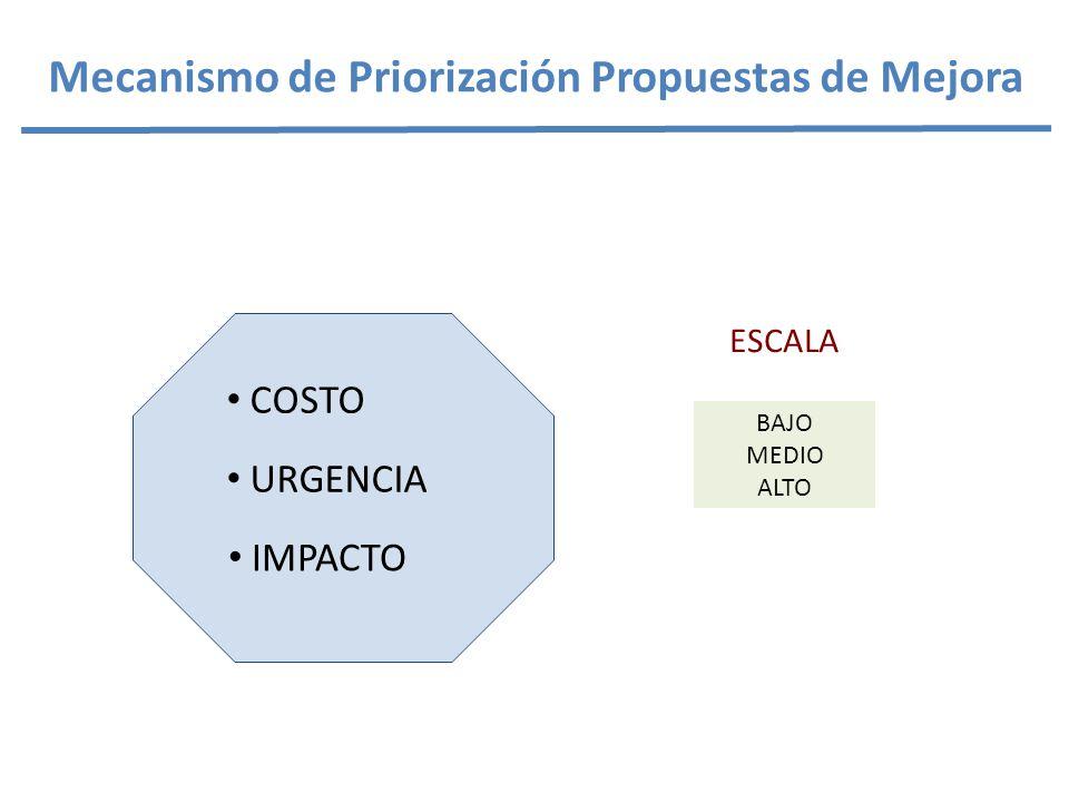 Mecanismo de Priorización Propuestas de Mejora COSTO URGENCIA IMPACTO ESCALA BAJO MEDIO ALTO