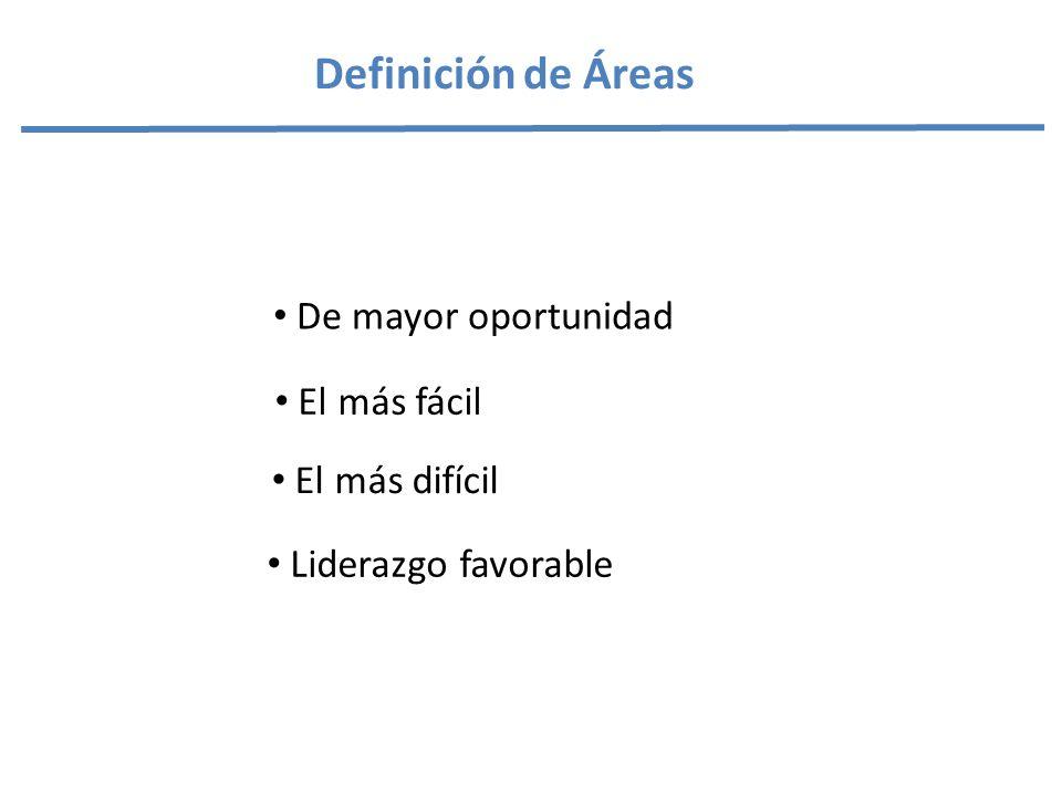 Definición de Áreas De mayor oportunidad El más fácil El más difícil Liderazgo favorable