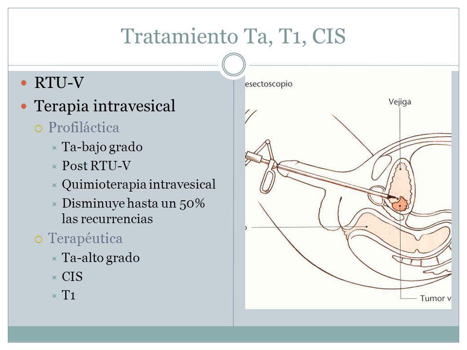 Tratamiento Ta, T1, CIS RTU-V Terapia intravesical  Profiláctica  Ta-bajo grado  Post RTU-V  Quimioterapia intravesical  Disminuye hasta un 50% l
