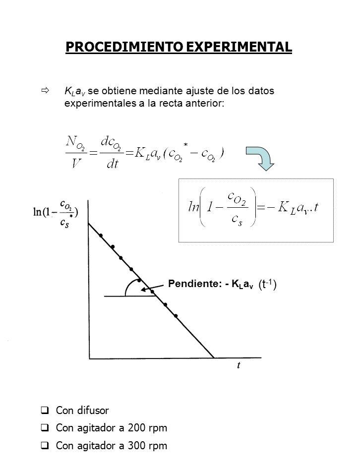 PROCEDIMIENTO EXPERIMENTAL  K L a v se obtiene mediante ajuste de los datos experimentales a la recta anterior: Pendiente: - K L a v (t -1 )  Con difusor  Con agitador a 200 rpm  Con agitador a 300 rpm