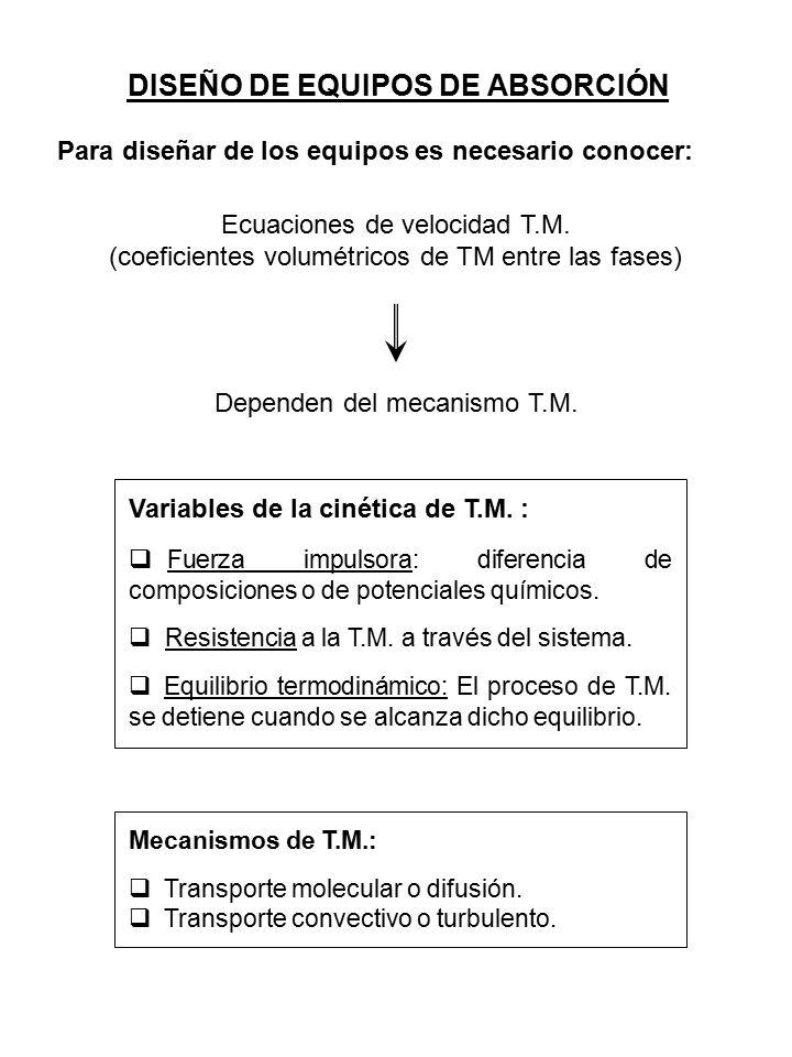Mecanismos de T.M.:  Transporte molecular o difusión.